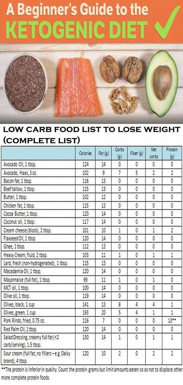 Pin on Keto Diet Weight Loss Per Week
