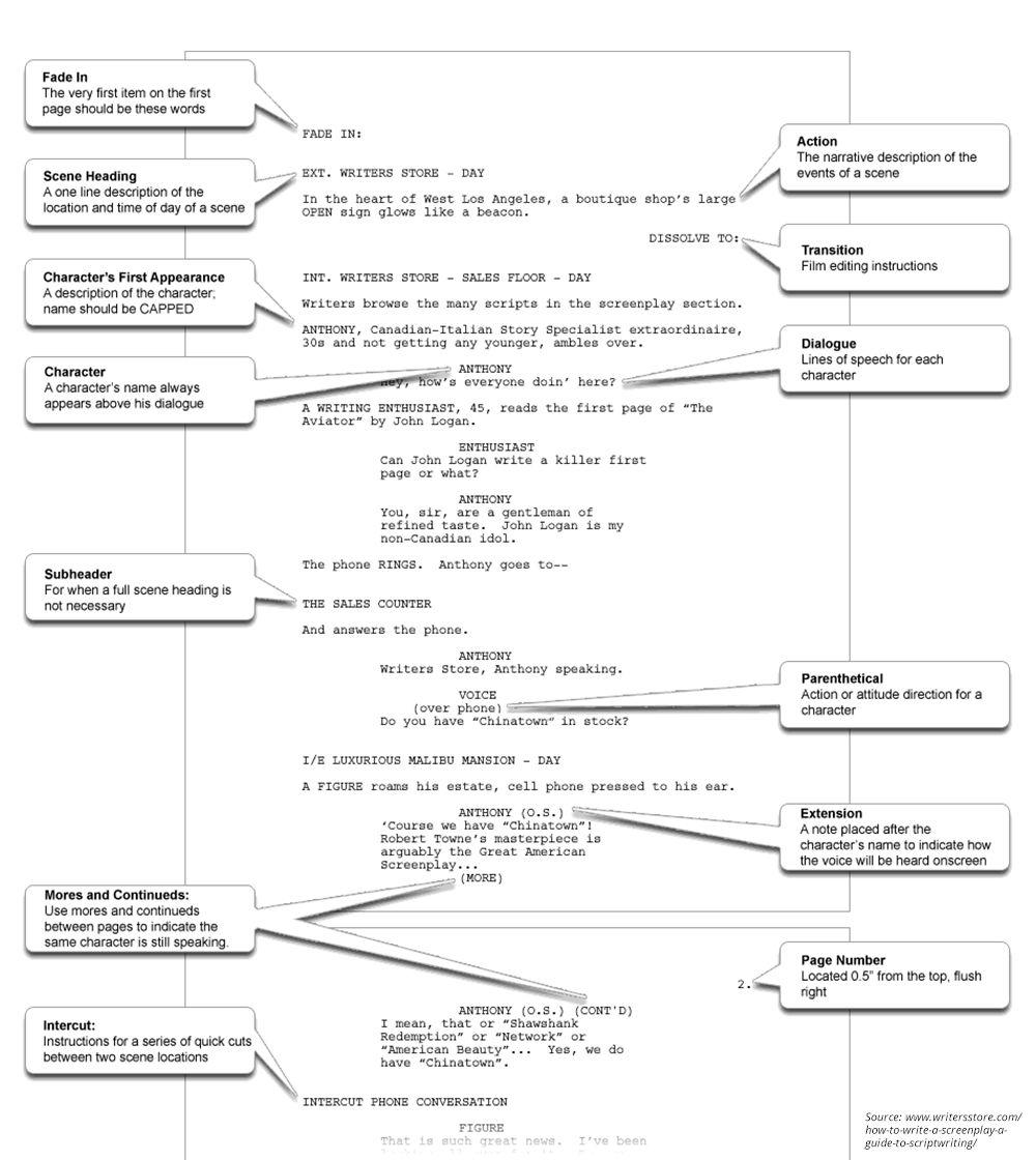 how to format a film script seatle davidjoel co