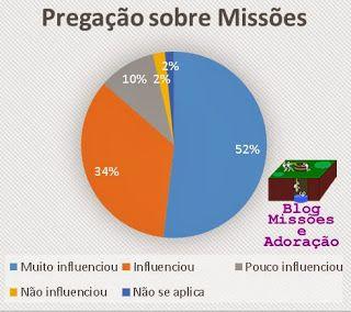 Influência da Pregação de Missões no Chamado Missionário | Missões e Adoração