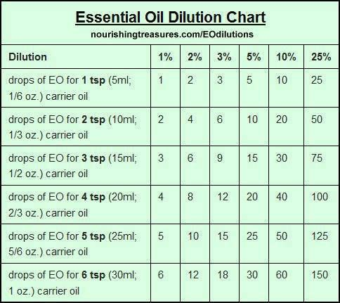 Young Living Essential Oils Dilution Chart