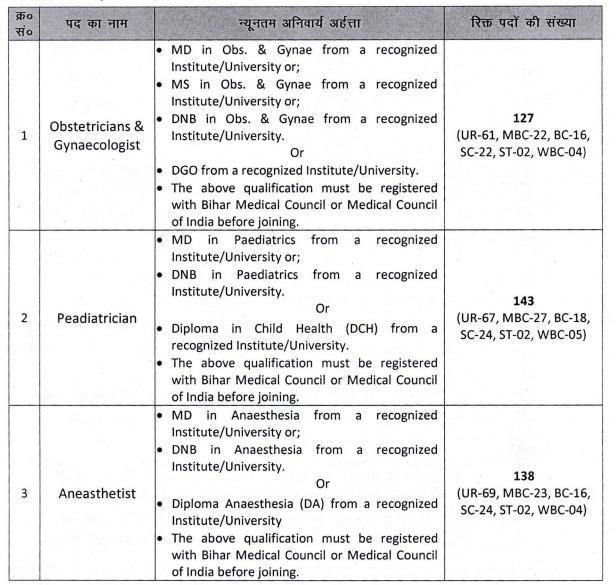 State Health Society Bihar Sarkari Result in 2020