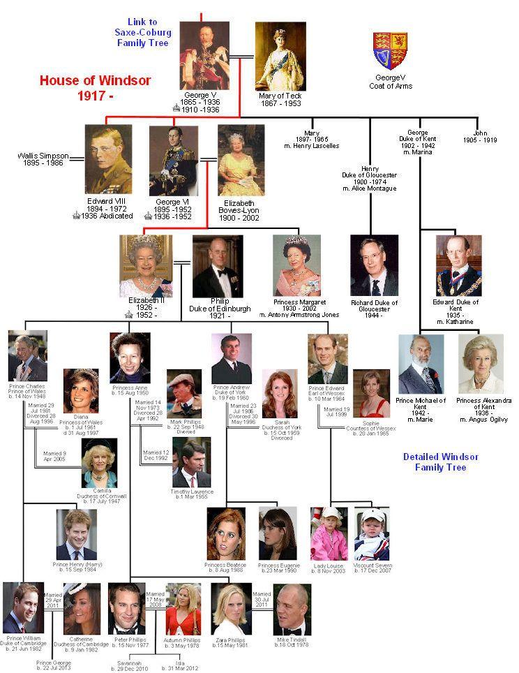 Histoire De La Famille Royale D Angleterre : histoire, famille, royale, angleterre, House, Windsor, Family, Arbre, Généalogique, Famille, Royale,, Généalogique,, Royale