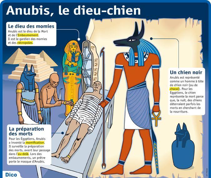 Préférence Fiche exposés : Anubis, le dieu-chien | Histo.03 : Antiquité  AU69
