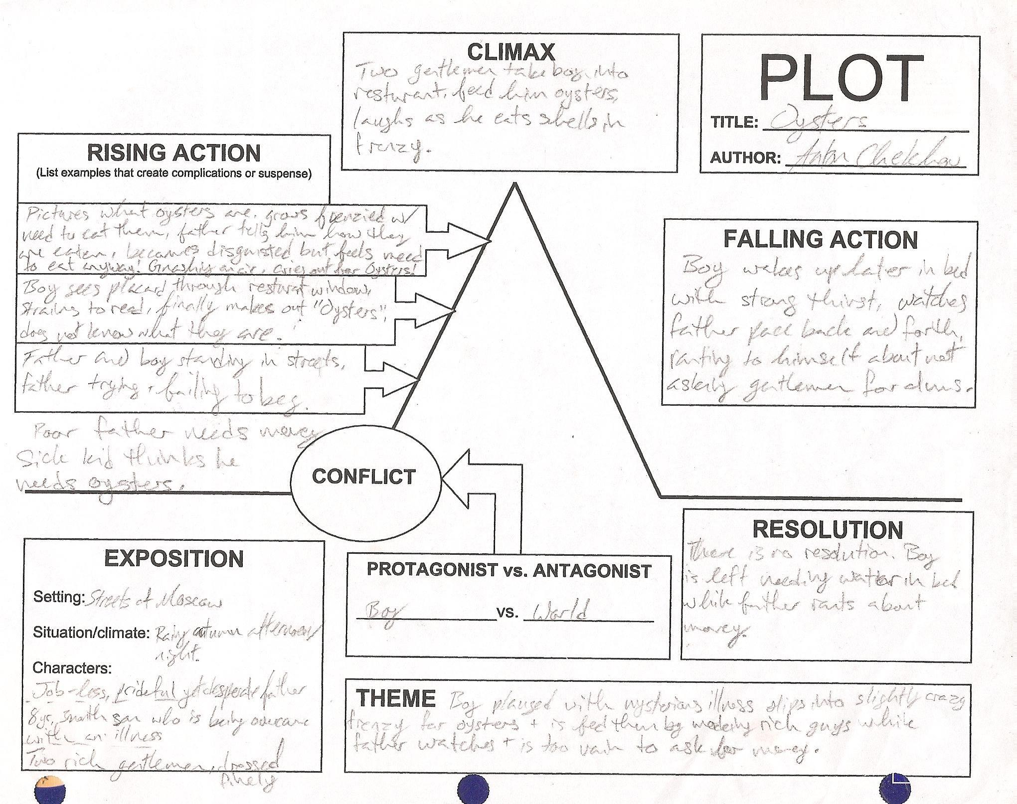 medium resolution of plot - Dictionary   Homeschool learning
