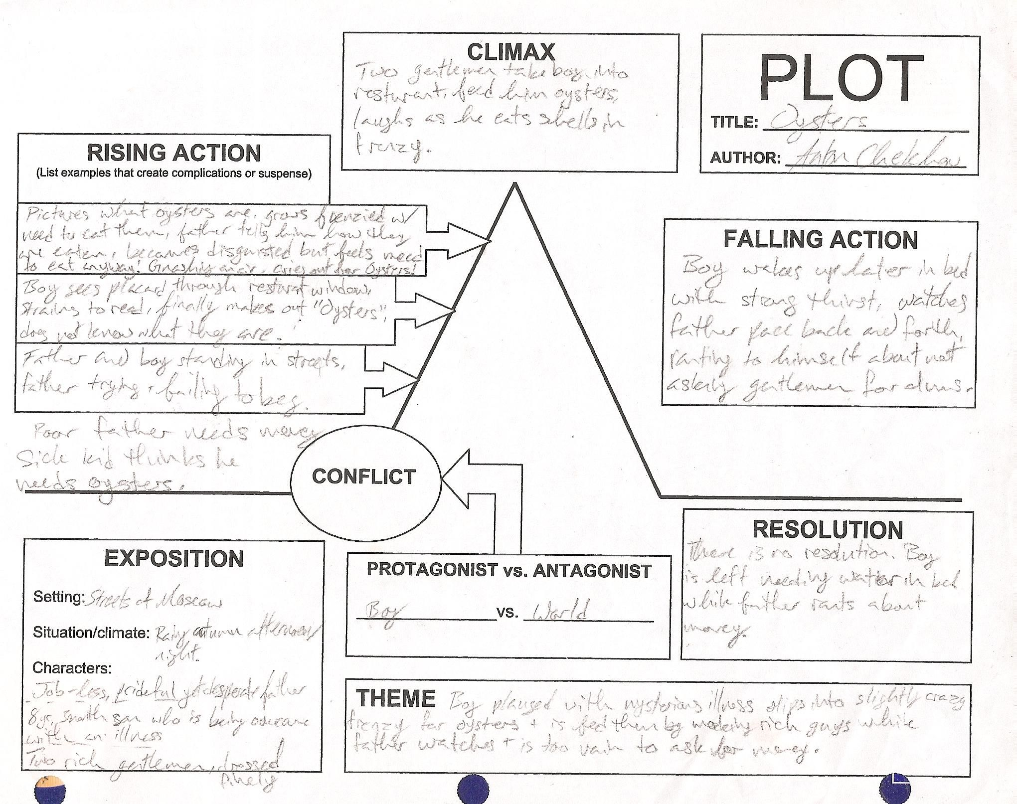 Plot Pyramid Worksheet   plot sheet oysters plot diagram ...