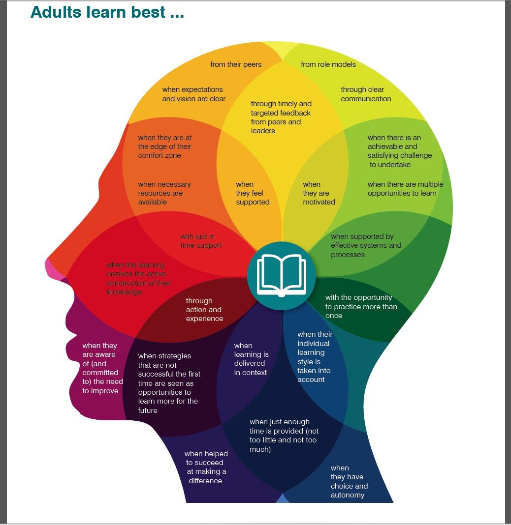 Adult Learning Theories: a Reflection (Beyond the Black Box)