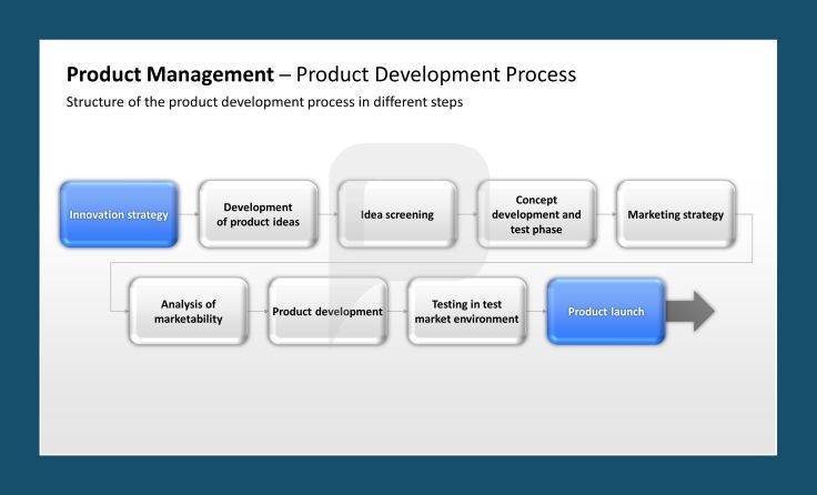Product Management Ppt Product Development Process Structure Of