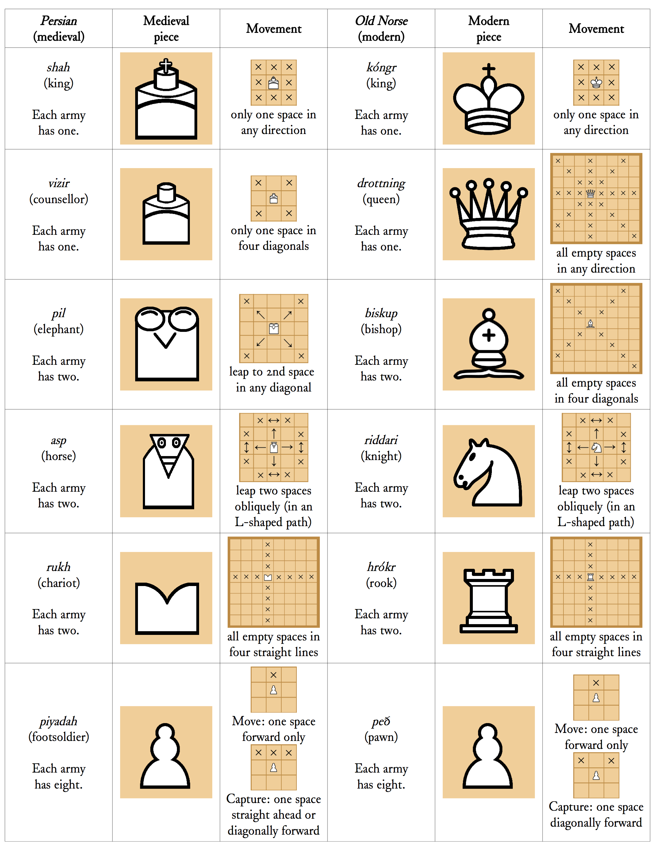 Reconstructing an early 12th century board game (chess and ...