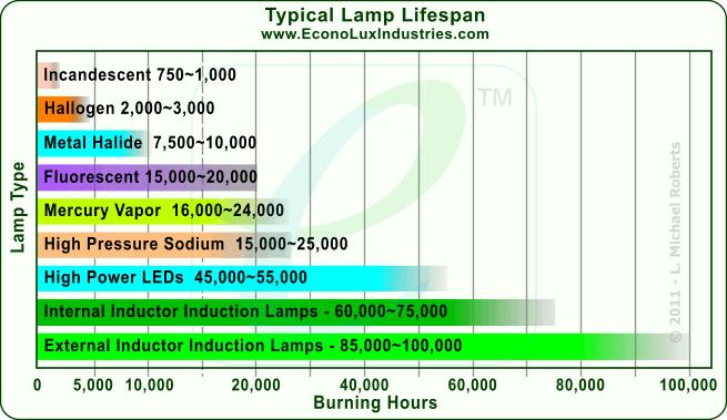 Lamp Type Lifespan Building Systems Lifespan Higher Power