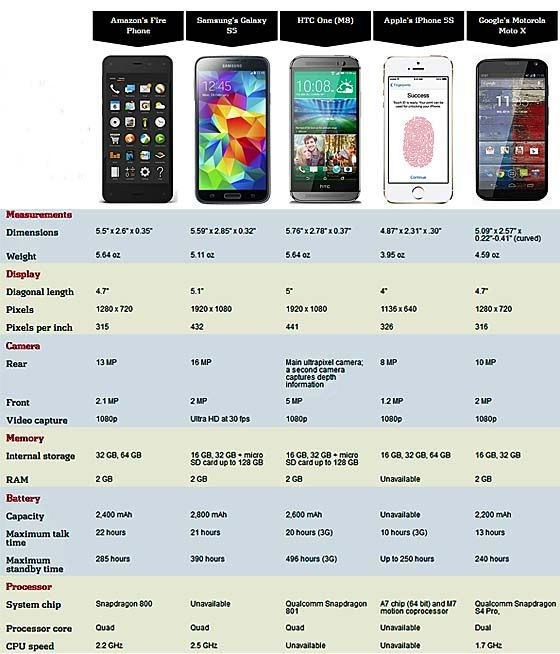 Check out this Amazon Fire Phone comparison chart Reviews and