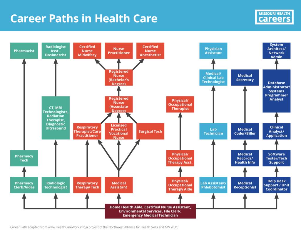 Career Paths In Health Care Missouri Health Careers Healthcare Careers Health Careers Medical Careers