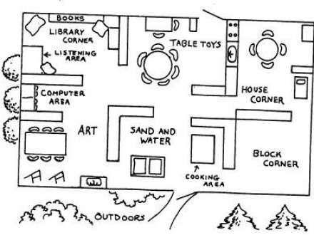 Creative Curriculum Preschool Classroom Floor Plan