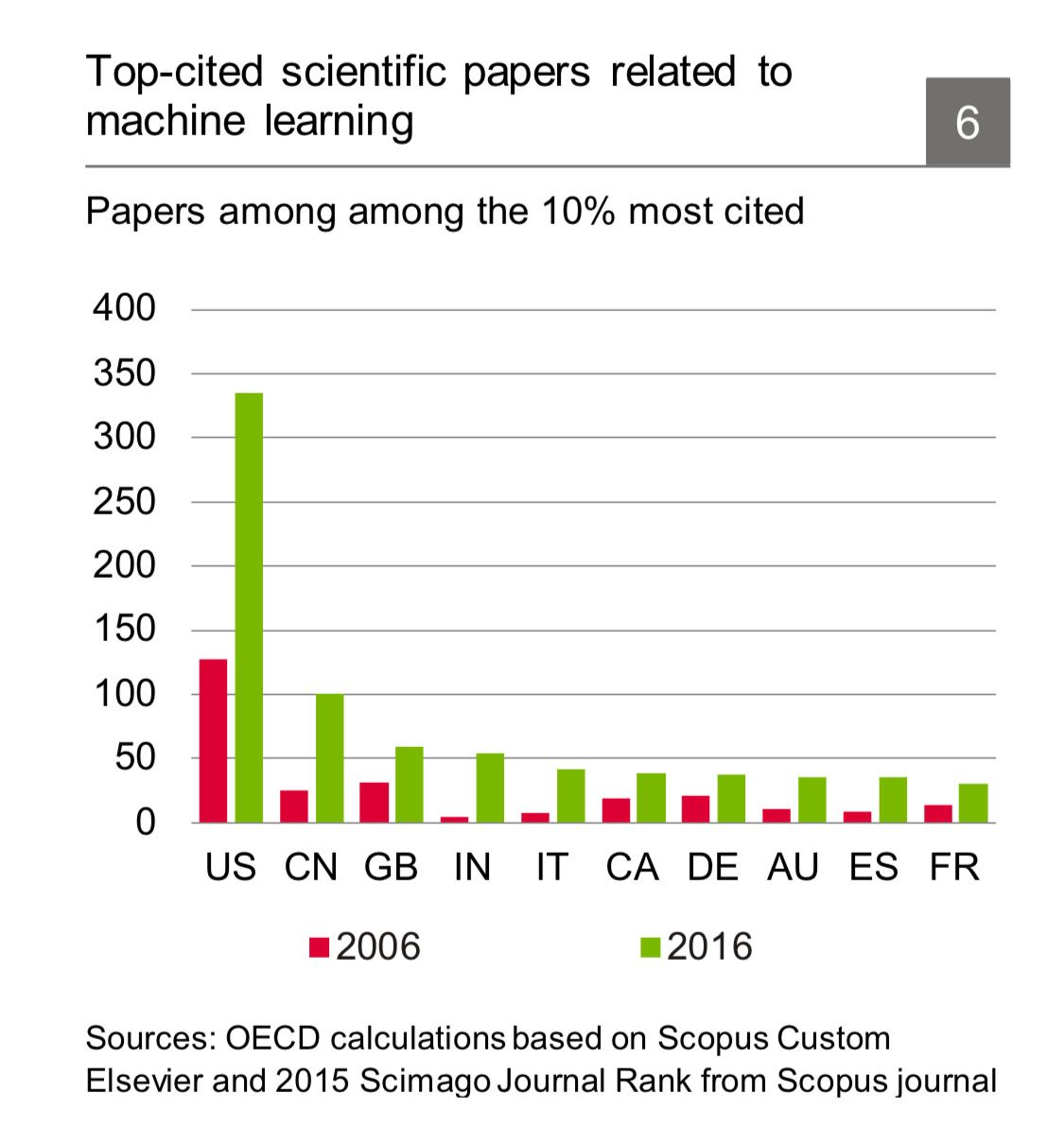 Top Cited Scientific Papers Related To Machine Learning Machine Learning Graphing Learning