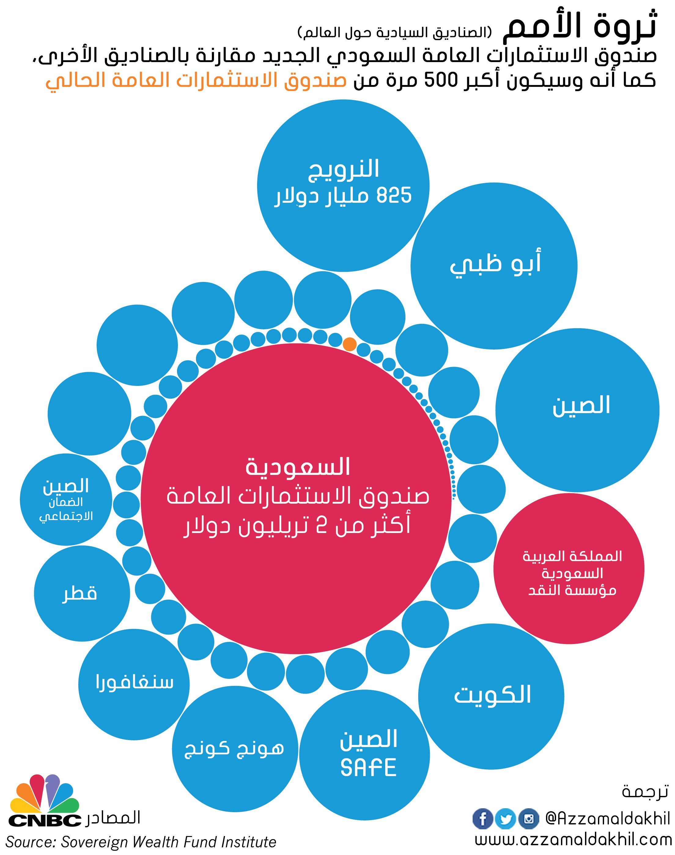 نقلا عن سمو ولي ولي العهد Cnbc تكتب مقالا عن صندوق الاستثمارات العامة السعودي الذي سيصبح الأكبر عالميا وذلك بطرح جزء من أسهم شركة ارام Pie Chart Chart Polls