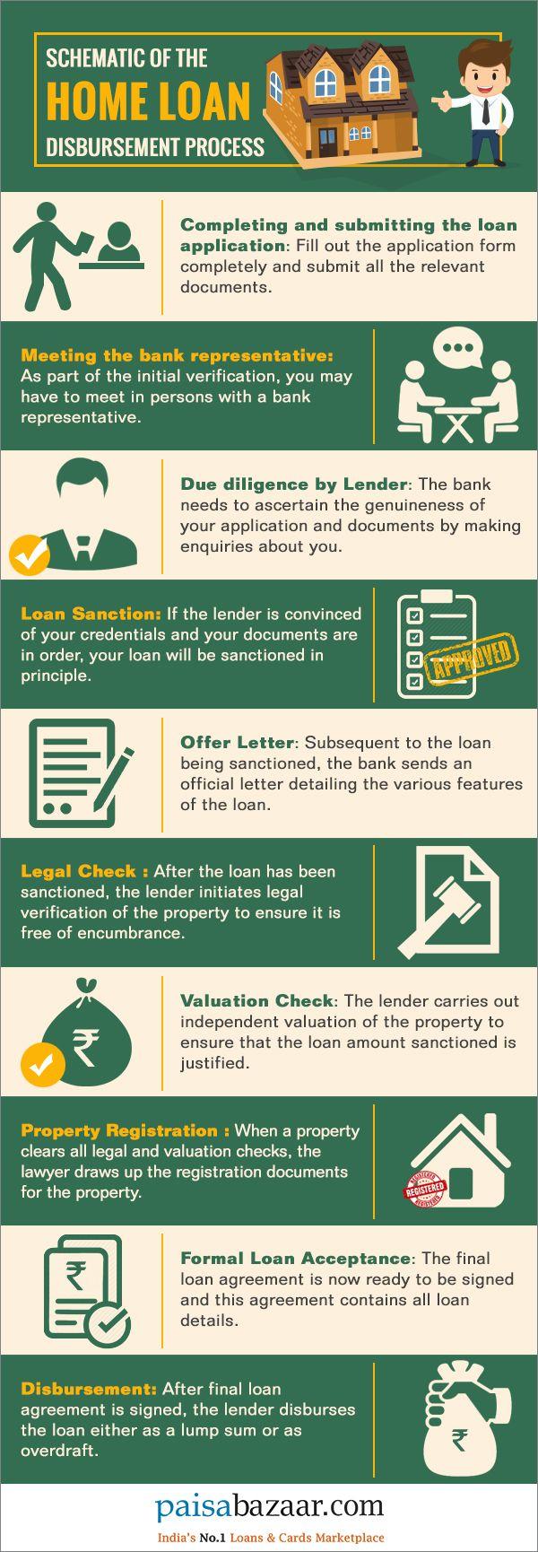 64bbe8ee80d5af56403a25070b30e029 - How To Apply For Bank Loan And Get It Sanctioned