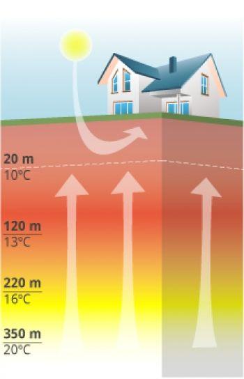 ¿Sabías que la geotermia posee el mayor potencial técnico de las energías renovables existentes?.   http://www.explora.cl/descubre/sabias/naturaleza-sabias/ecologia-sabias/5321-sabias-que-la-geotermia-posee-el-mayor-potencial-tecnico-de-las-energias-renovables-existentes
