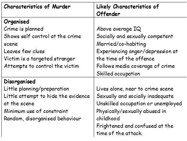 002 Alevel Psychology Forensic Psychology Revision for PSYA3