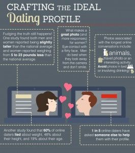 internet dating articles