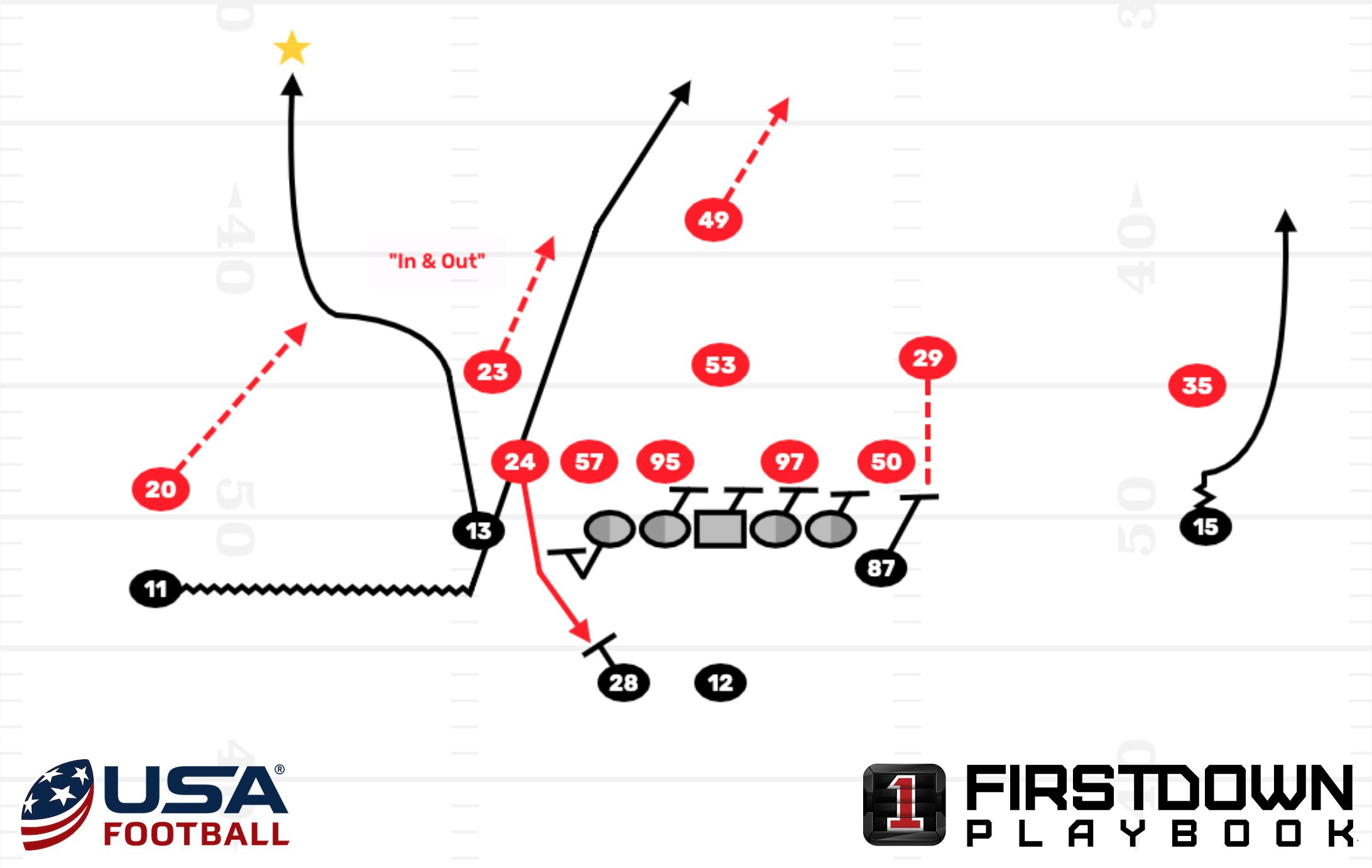 Simple Blocking Rules Can Take An Offensive Line A Long