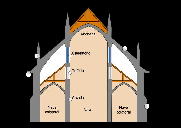 Trifório – Wikipédia, a enciclopédia livre