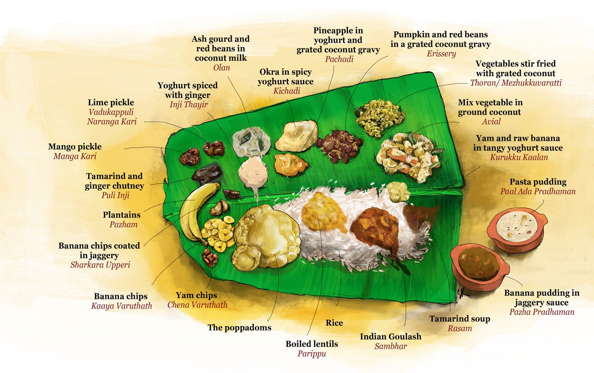an overview of the onam festival of kerala It's back to kerala for our latest curry leg onam, situated at the southern most tip of the curry corridor of tooting high st, conveniently located around the corner.