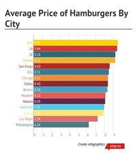 Average Price Of Hamburgers By City Eater U S States Life