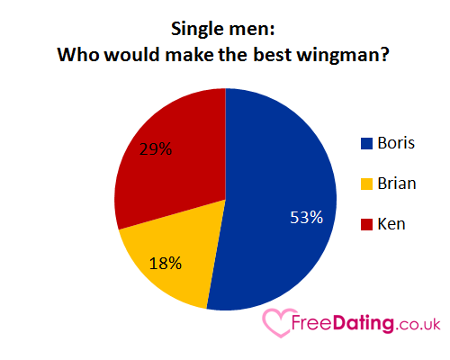wingman dating site