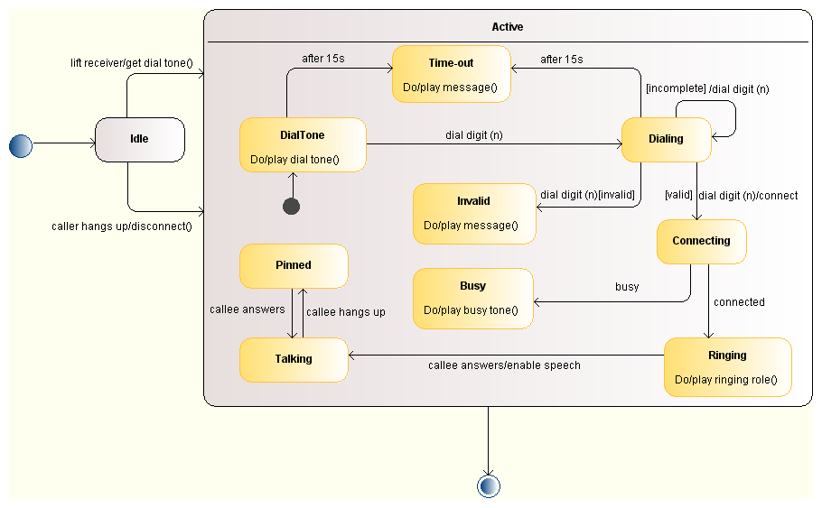Uml State Diagram  Example Of Phone Call  Systems  Input