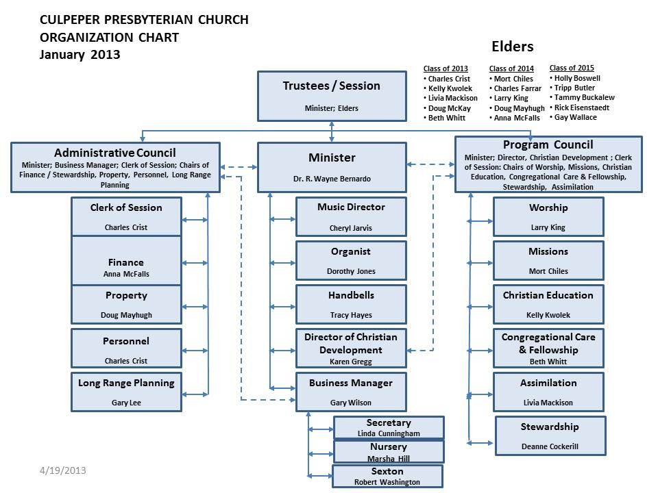presbyterian church organizational chart – Church Organizational Chart