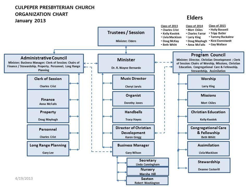 Presbyterian Church Organizational Chart  Culpeper Presbyterian