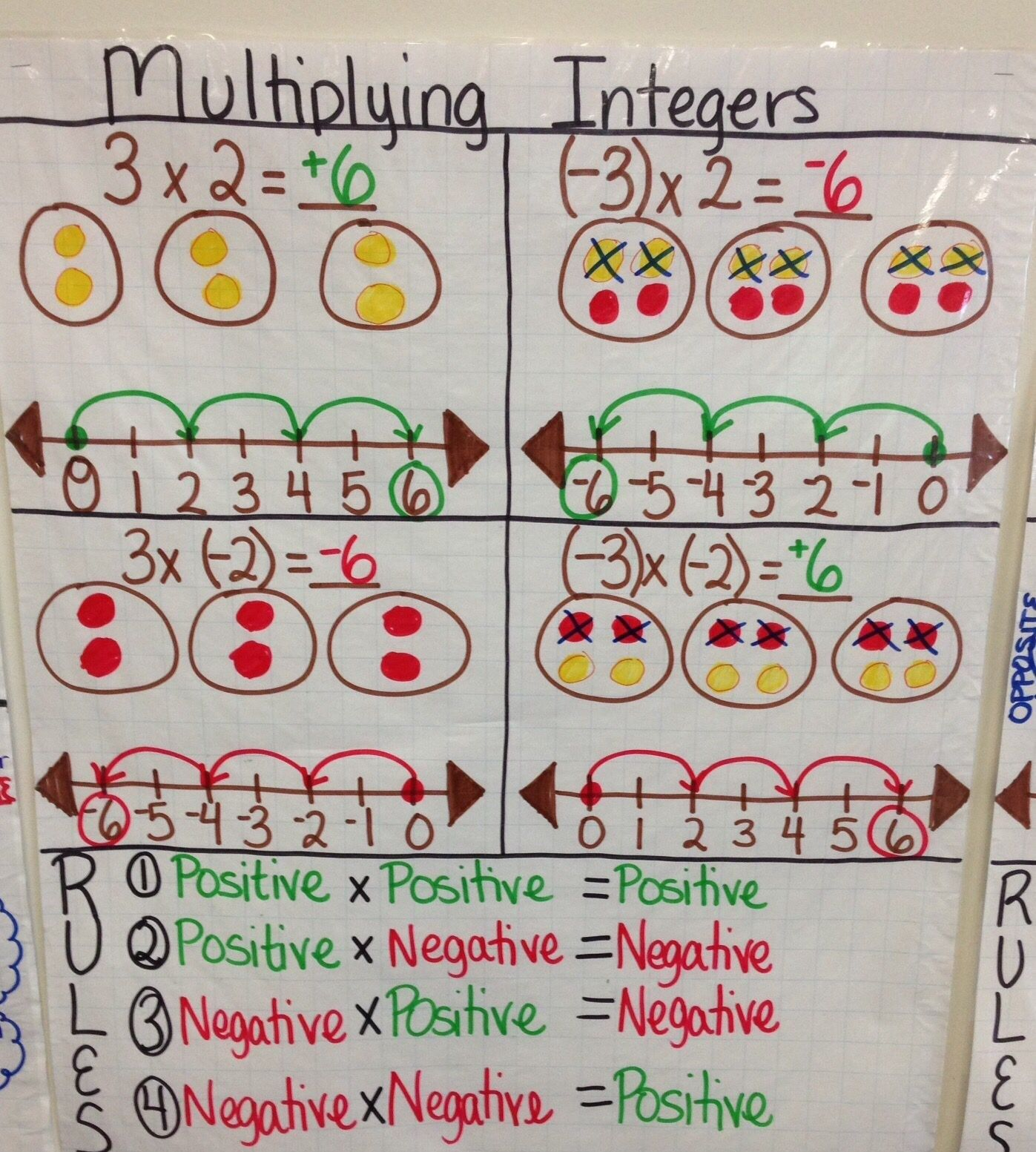 Adding Subtracting Multiplying And Dividing Integers