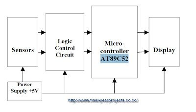 Microcontroller Based Bidirectional Visitor Counter Electronics