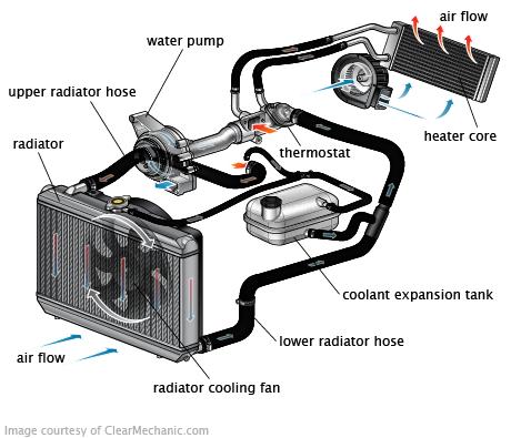 Engine Cooling System Otomotiv Muhendisligi Muhendislik Otomobil