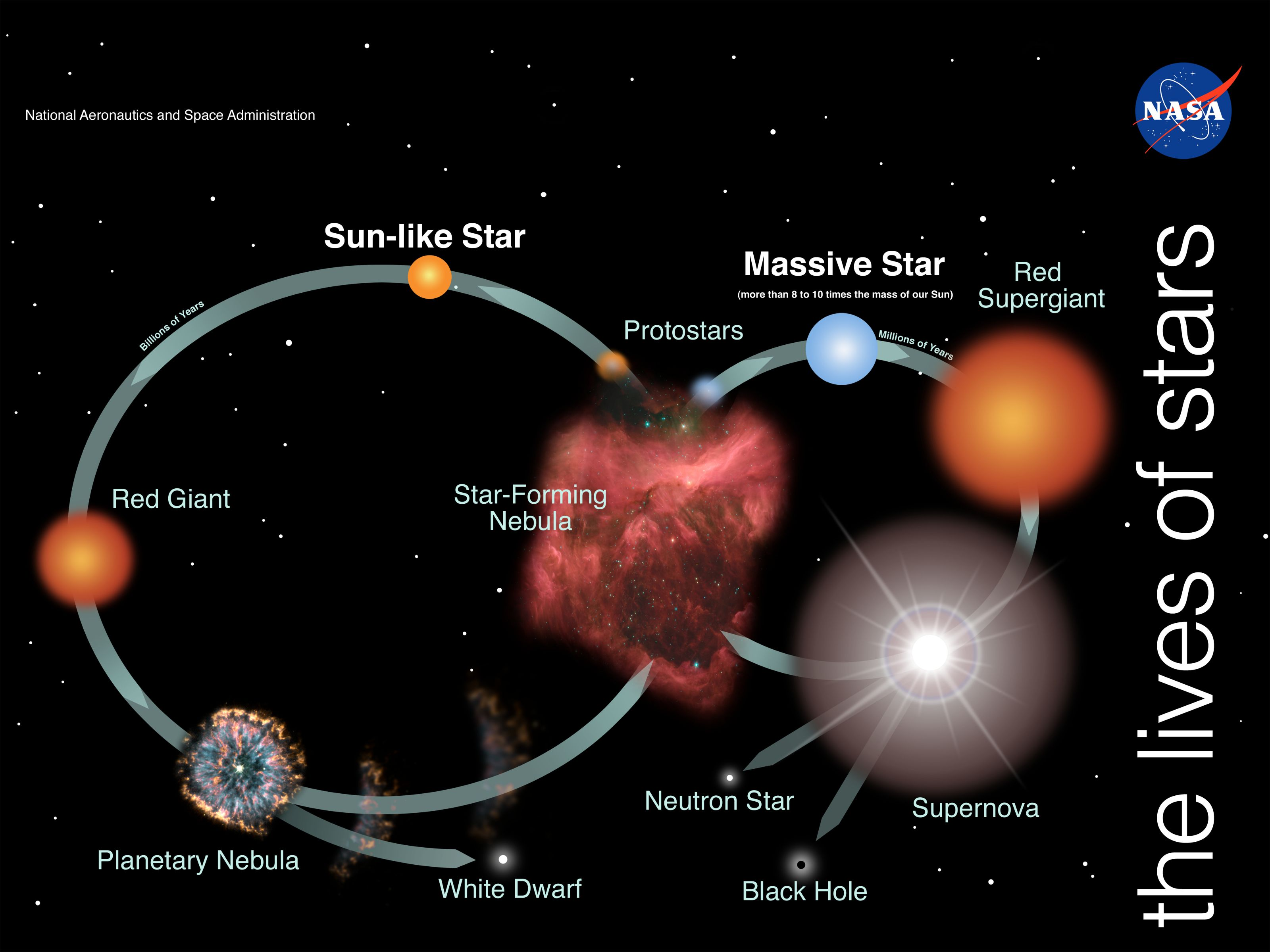 Understand #life cycle of #stars in easy manner. Know how ...