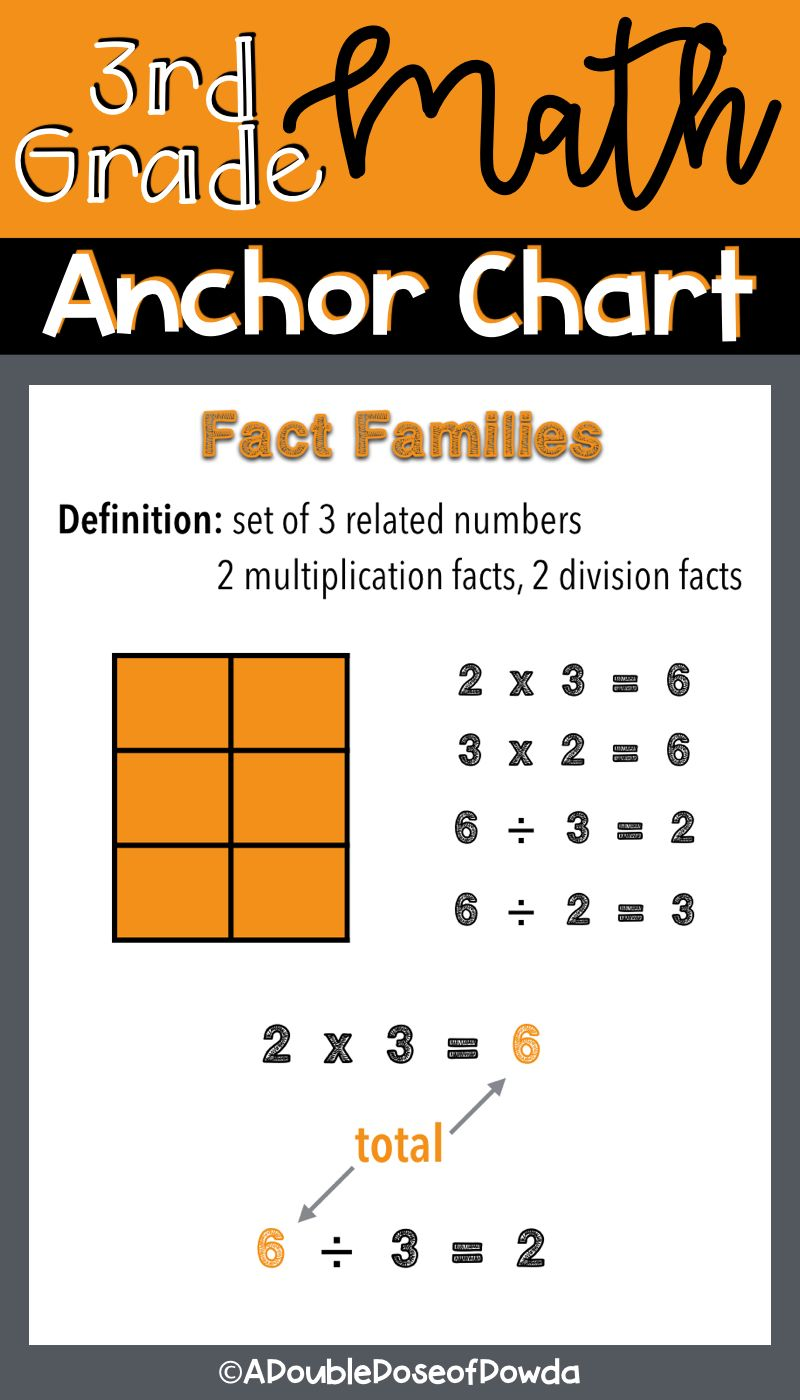 medium resolution of Fact Families Anchor Chart for Posters or Interactive Notebooks This  multiplication and division fact …   Anchor charts
