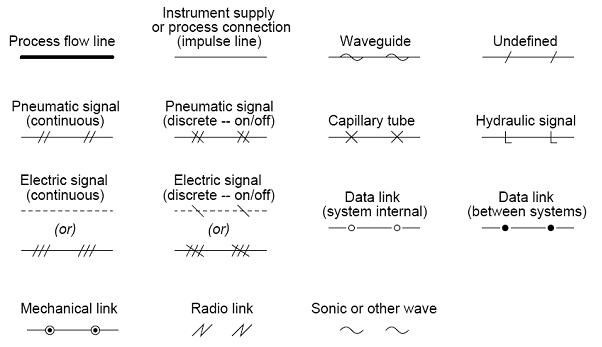 Heat Probe Pid Wiring Diagram An Overview Of The Common Symbols Of Control Signals