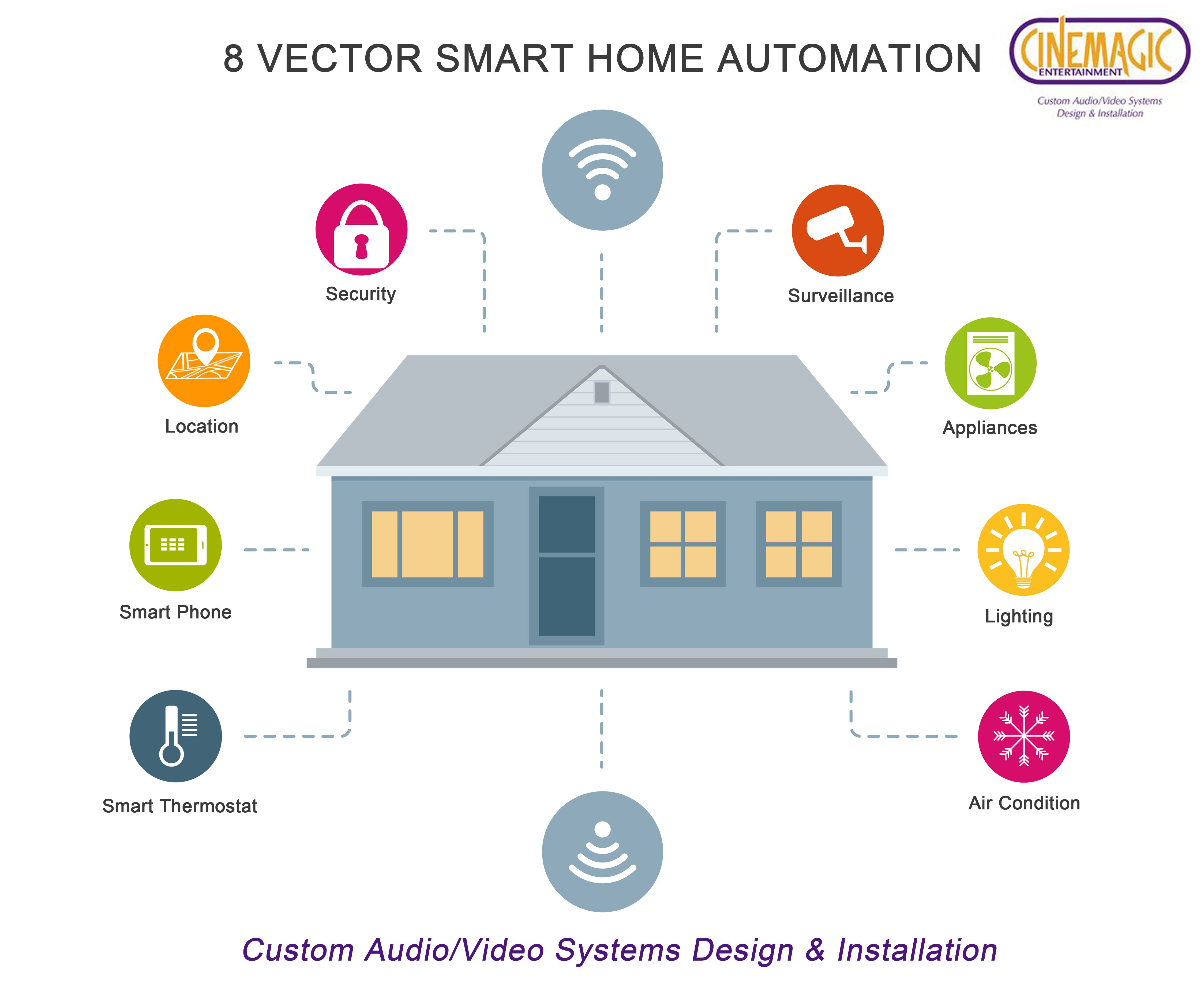 8 Vectors Of Smart Homeautomation Service In Newjersey For Custom Home Automation Inquiry Call 973 310 40 Smart Home Automation Home Automation Smart Home
