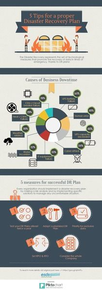 Tips For A Proper Disaster Recovery Plan  Piktochart