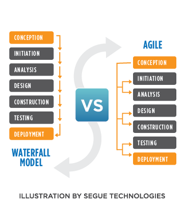 Agile steps chart vs waterfall steps chart geek squad for Project management agile waterfall