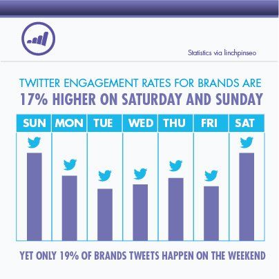 Does Your Brand Tweet On The Weekends Marketingstat Social