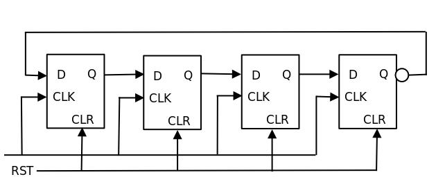 4-Bit Ring Counter | Flip Flops | Electronics, Digital