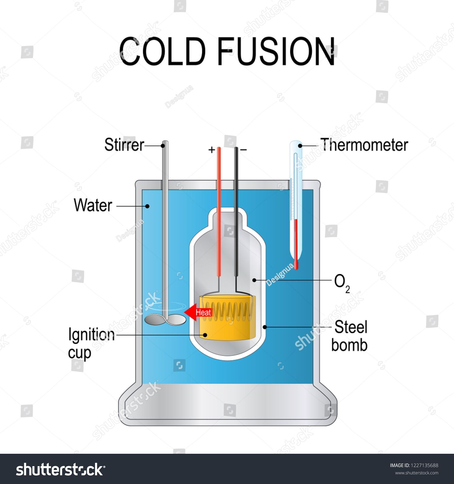 Cold fusion. hypothesized type of nuclear reaction