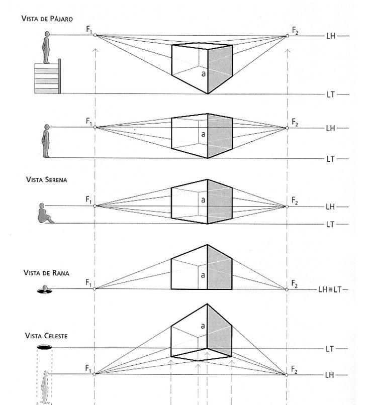 Resultado de imagen para perspectiva dibujo IDEAS BASICAS