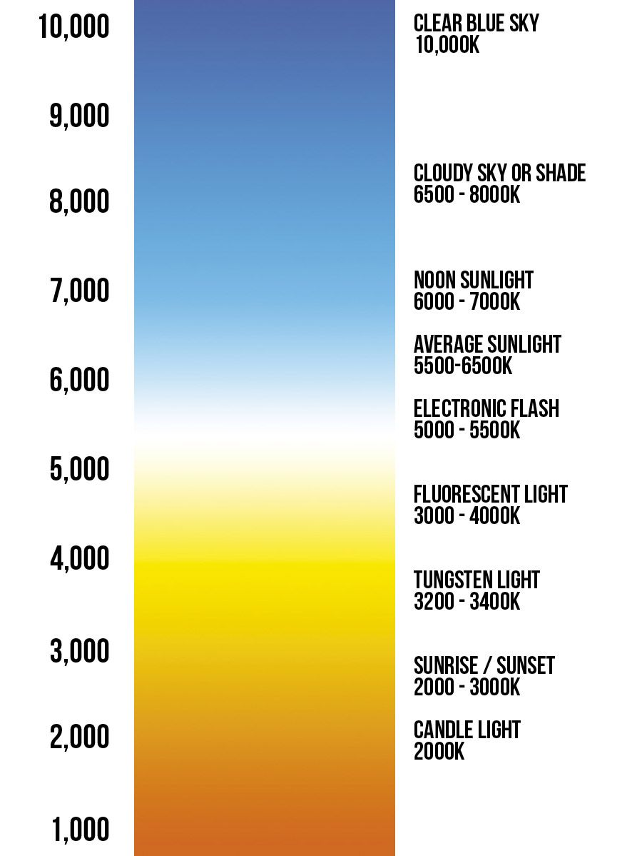 Out Think Your Camera Kelvin White Balance Color Temperature Scale Kelvin Tungsten Light