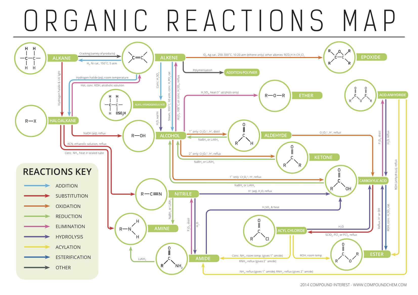 organic chemistry reaction map this is amazing something i struggle to remember in an amazing mind map  [ 1653 x 1169 Pixel ]