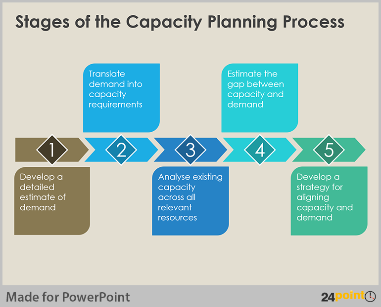 Visualize Capacity Planning Using PowerPoint Business Diagrams – Action Plan Steps Template