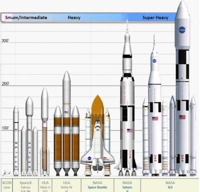 Size comparison of NASA's new SLS Rocket | NASA ...
