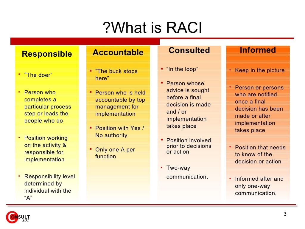 Raci Matrix  Management    Chart