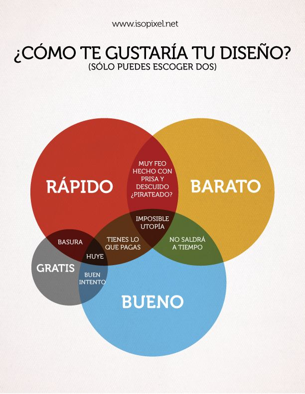 Diagrama de venn del diseo diagramas de venn el diseo y relaciones diagrama venn del diseo venn design diagram ccuart Image collections
