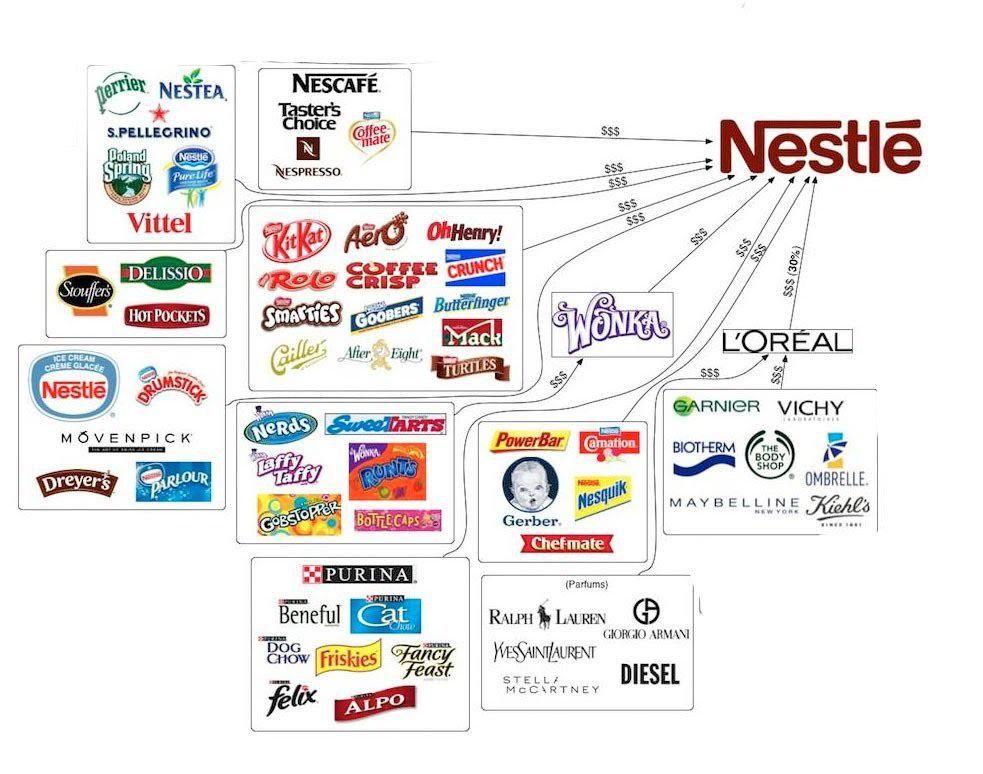 Image result for nestle owned brands